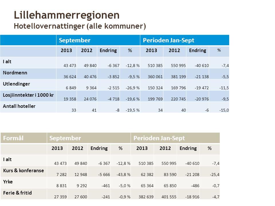 Lillehammerregionen Hotellovernattinger (alle kommuner)