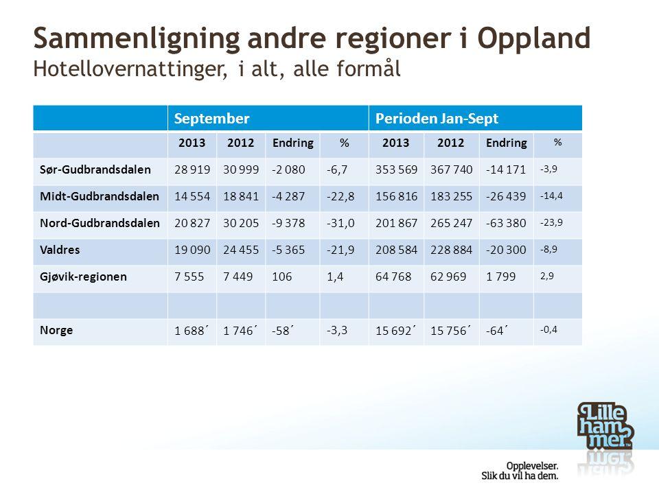 Sammenligning andre regioner i Oppland Hotellovernattinger, i alt, alle formål
