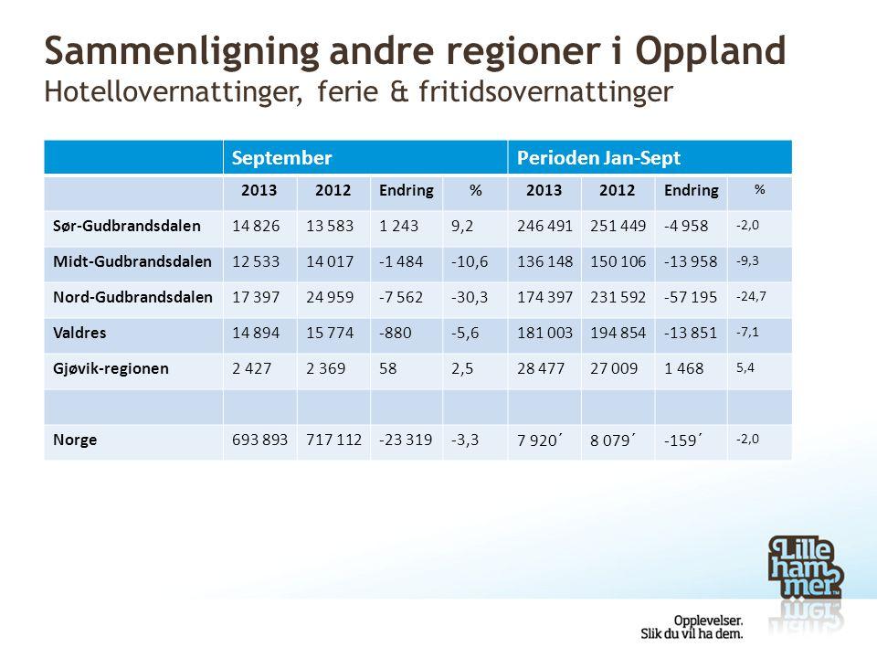 Sammenligning andre regioner i Oppland Hotellovernattinger, ferie & fritidsovernattinger