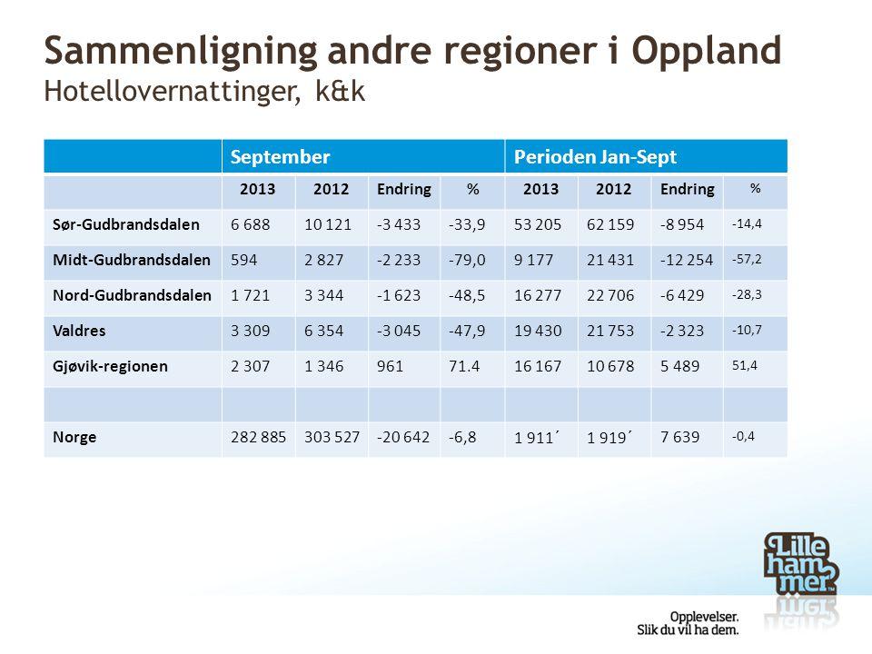 Sammenligning andre regioner i Oppland Hotellovernattinger, k&k