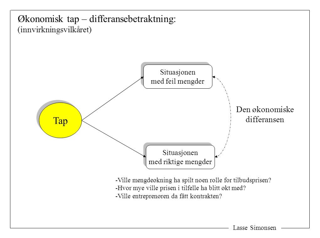 Økonomisk tap – differansebetraktning: