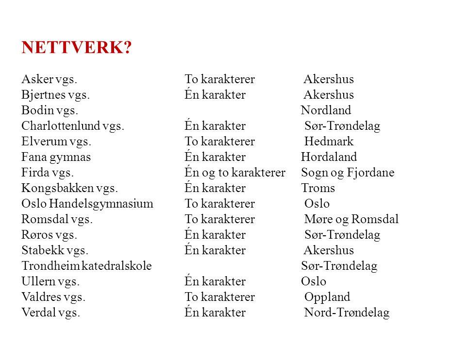 NETTVERK Asker vgs. To karakterer Akershus