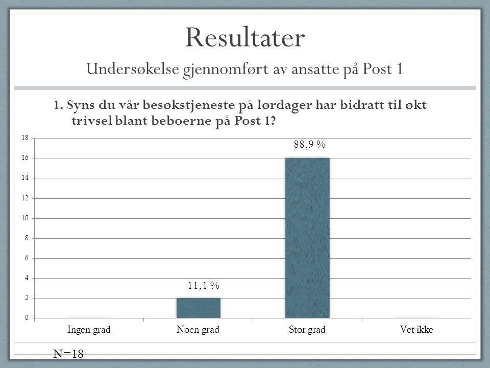 Resultater Undersøkelse gjennomført av ansatte på Post 1