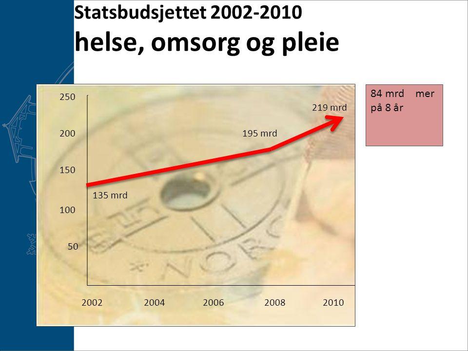 Statsbudsjettet 2002-2010 helse, omsorg og pleie