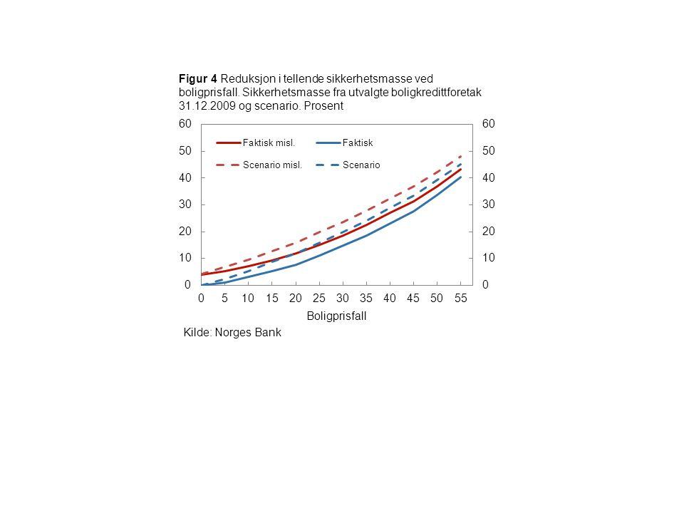 Figur 4 Reduksjon i tellende sikkerhetsmasse ved boligprisfall