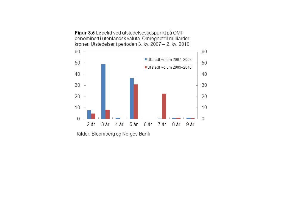 Figur 3.5 Løpetid ved utstedelsestidspunkt på OMF denominert i utenlandsk valuta. Omregnet til milliarder kroner. Utstedelser i perioden 3. kv. 2007 – 2. kv. 2010