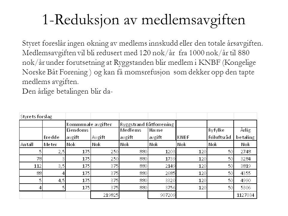 1-Reduksjon av medlemsavgiften
