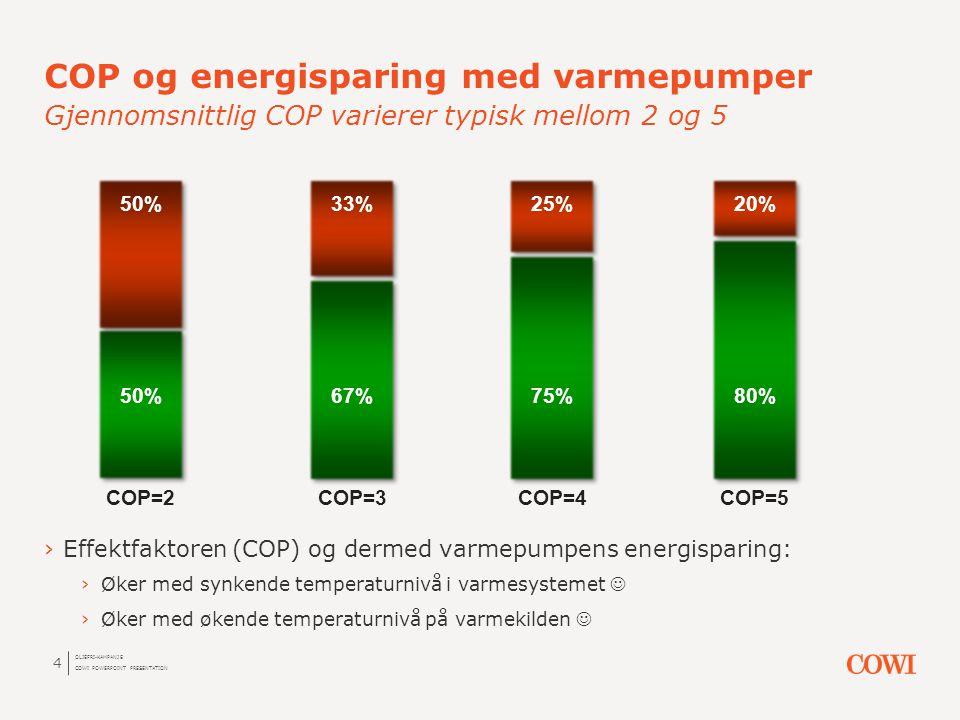 COP og energisparing med varmepumper Gjennomsnittlig COP varierer typisk mellom 2 og 5
