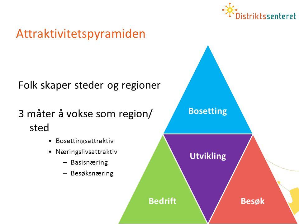 Attraktivitetspyramiden