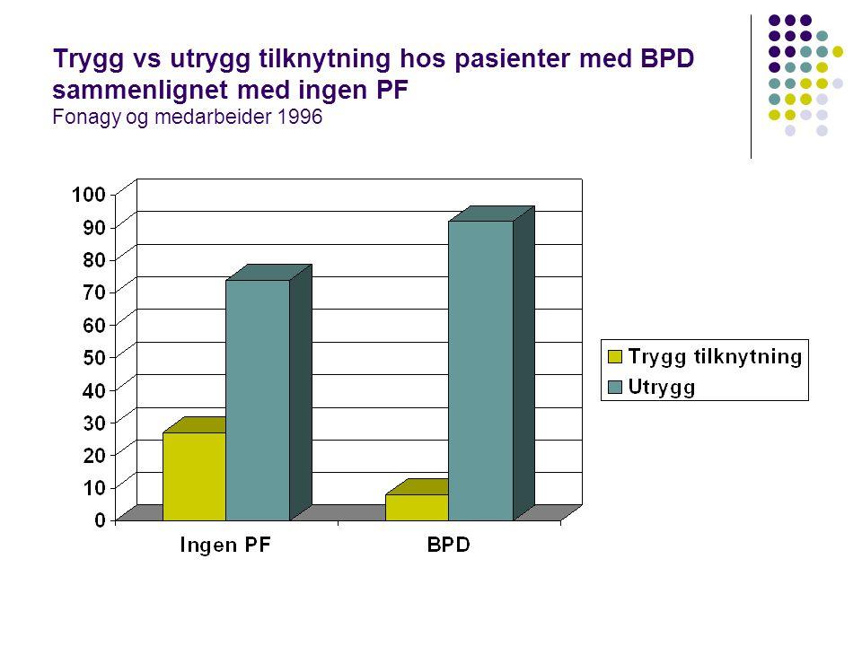 Trygg vs utrygg tilknytning hos pasienter med BPD sammenlignet med ingen PF Fonagy og medarbeider 1996