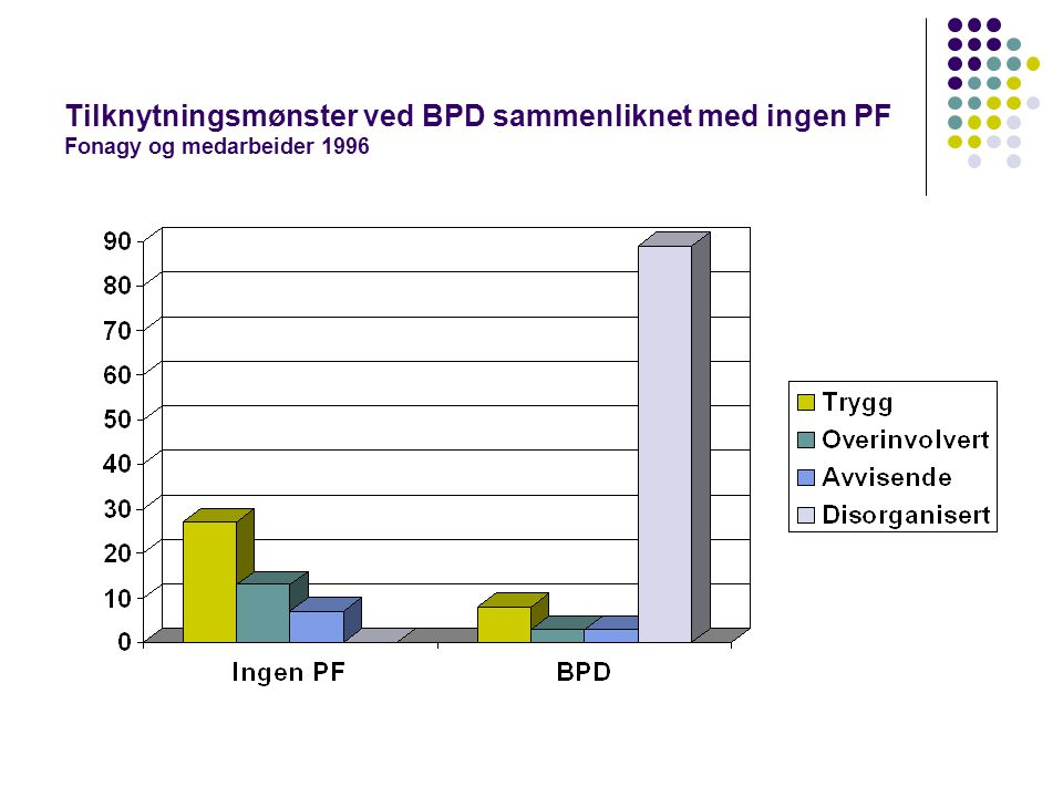 Tilknytningsmønster ved BPD sammenliknet med ingen PF Fonagy og medarbeider 1996