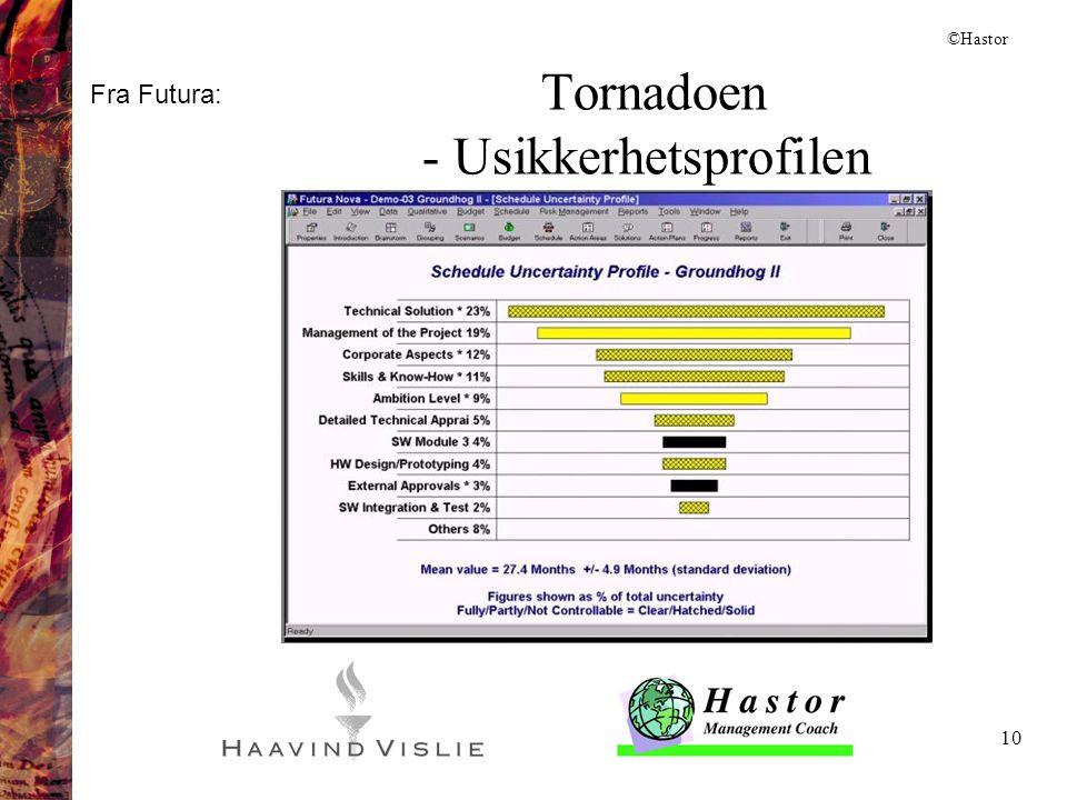 Tornadoen - Usikkerhetsprofilen