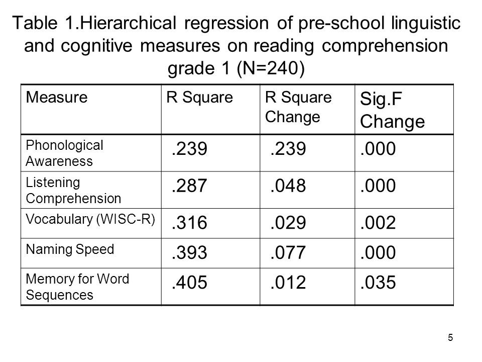 Table 1.Hierarchical regression of pre-school linguistic and cognitive measures on reading comprehension grade 1 (N=240)