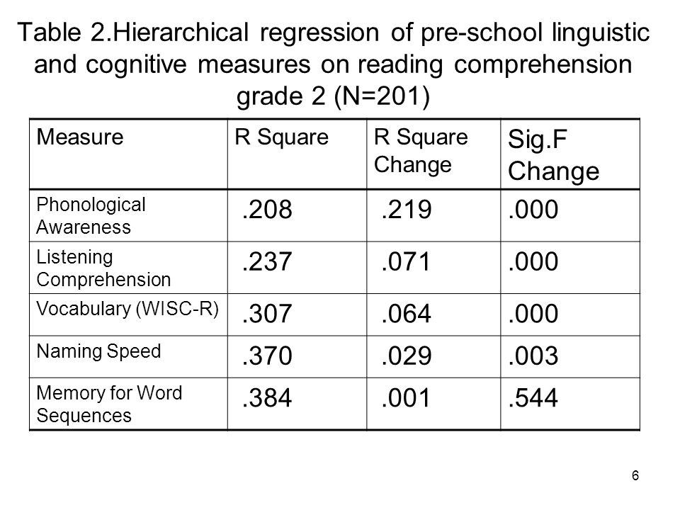 Table 2.Hierarchical regression of pre-school linguistic and cognitive measures on reading comprehension grade 2 (N=201)