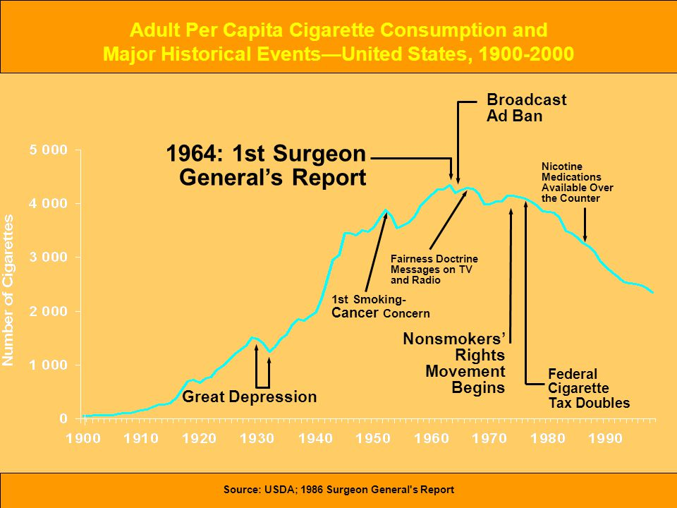 Source: USDA; 1986 Surgeon General s Report