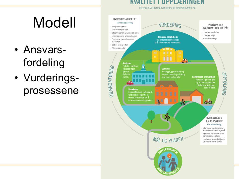 Modell Ansvars-fordeling Vurderings-prosessene