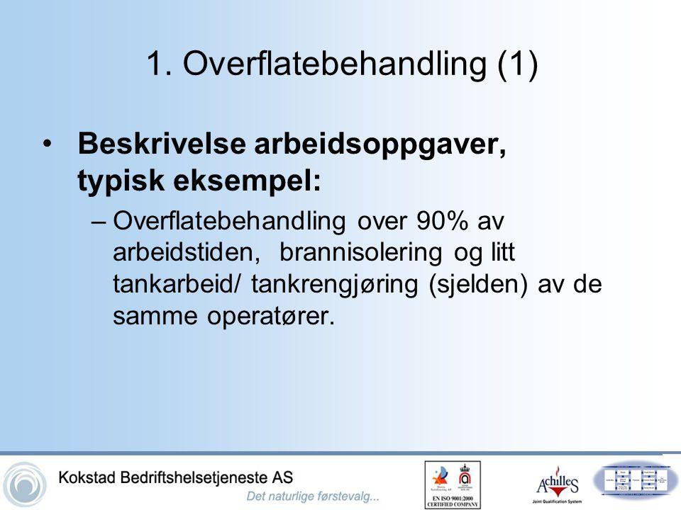 1. Overflatebehandling (1)