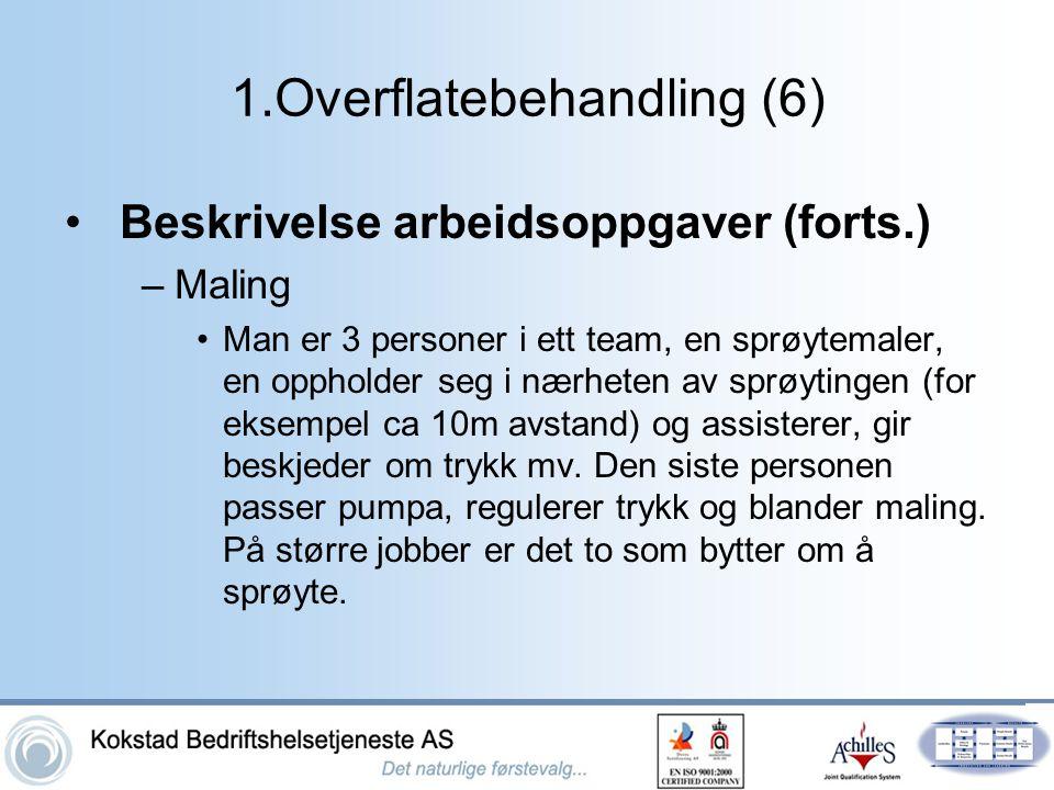 1.Overflatebehandling (6)