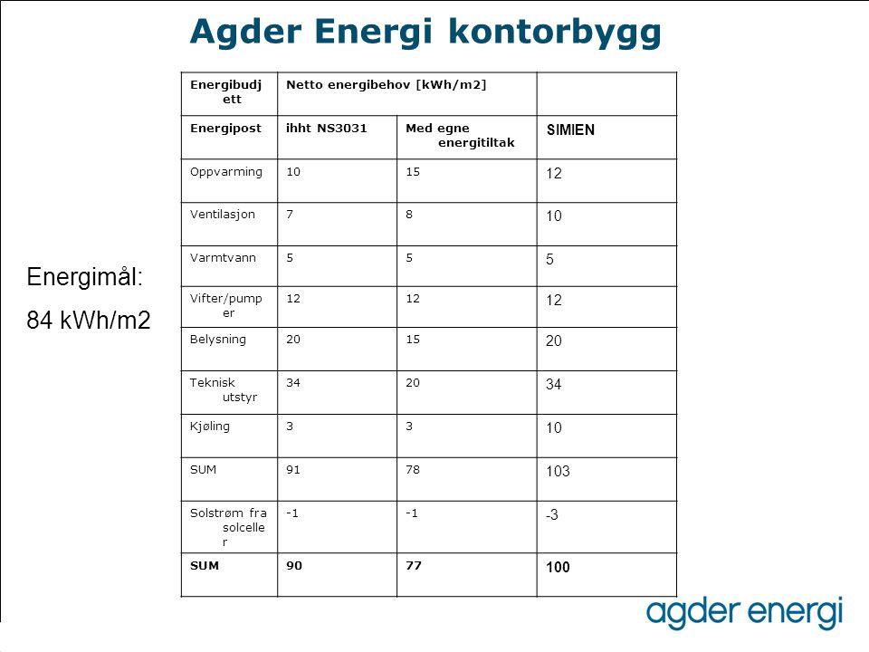 Agder Energi kontorbygg