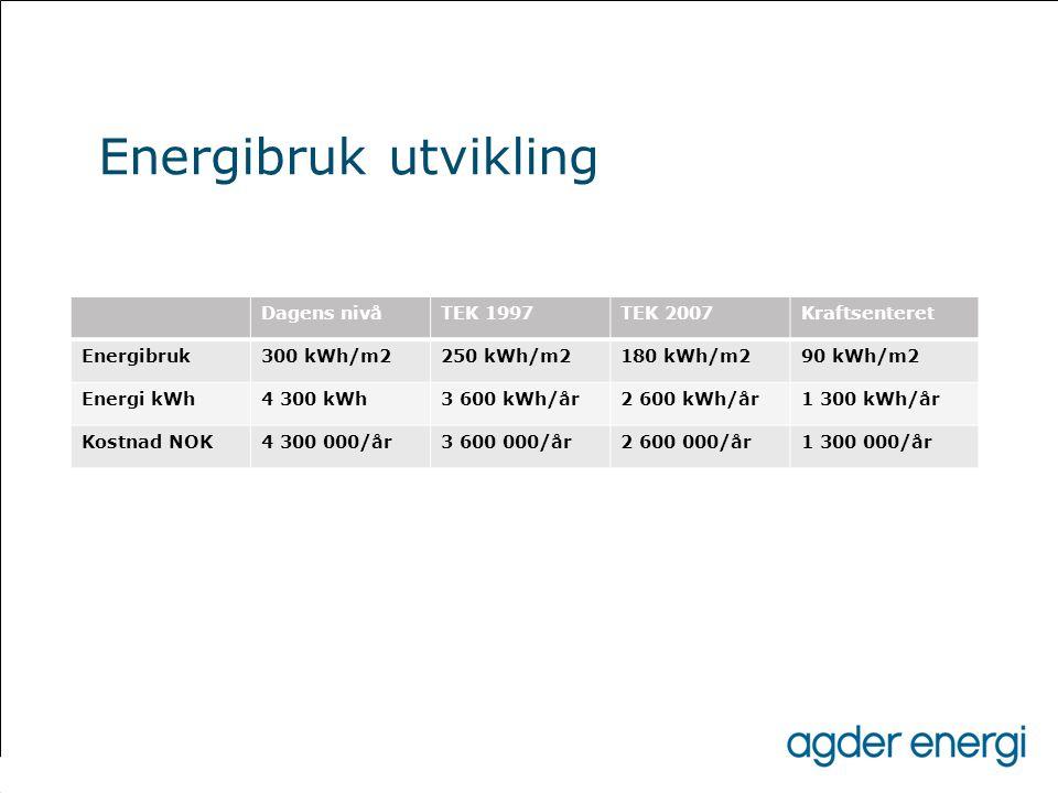 Energibruk utvikling Dagens nivå TEK 1997 TEK 2007 Kraftsenteret