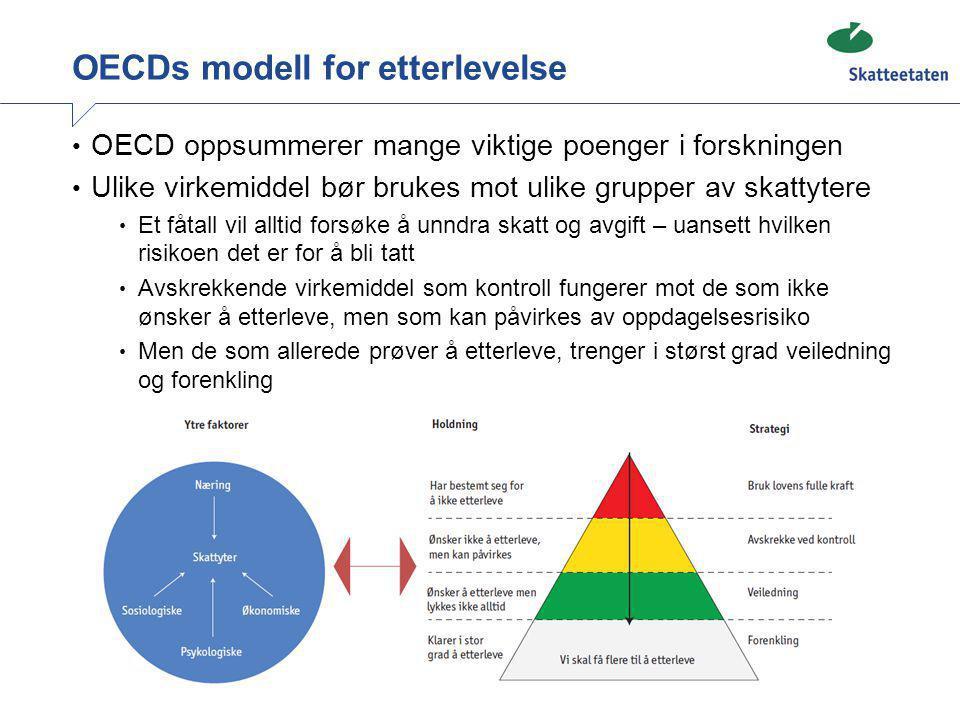 OECDs modell for etterlevelse