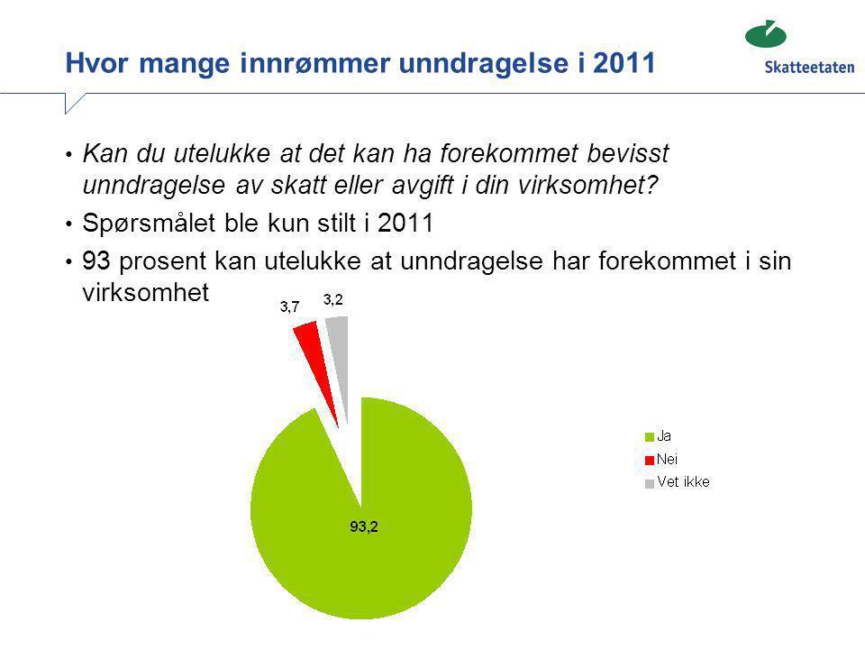 Hvor mange innrømmer unndragelse i 2011
