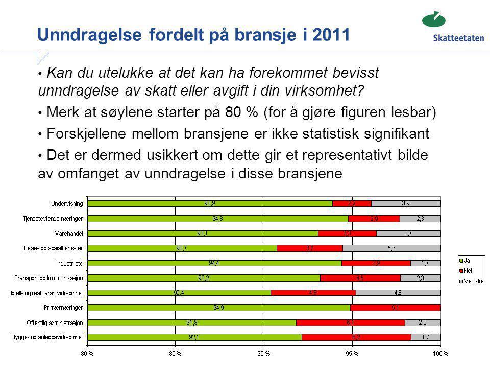 Unndragelse fordelt på bransje i 2011