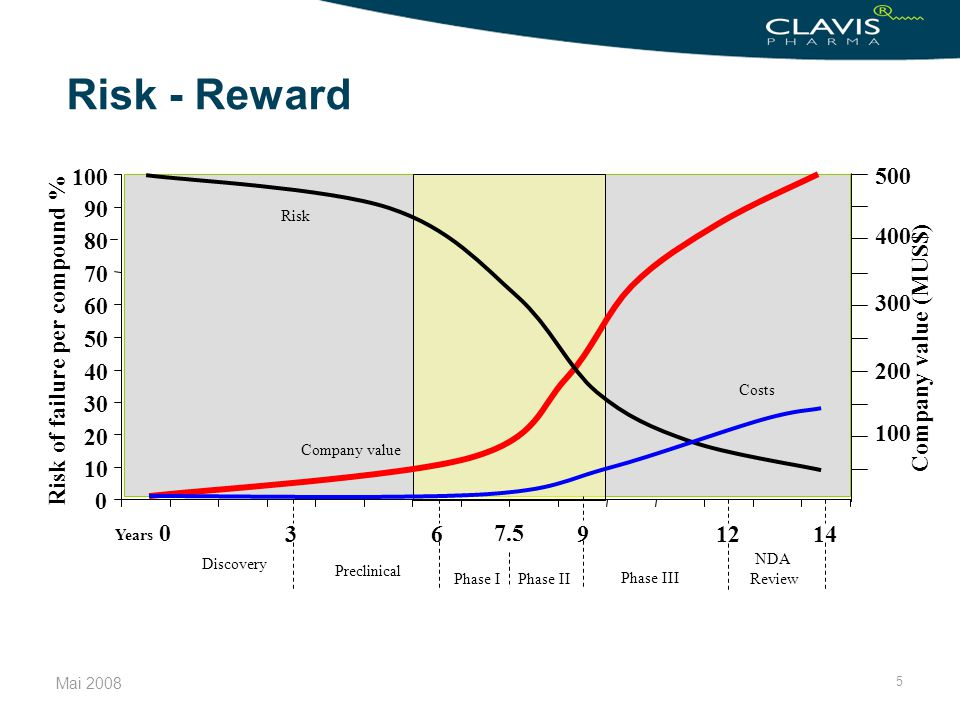 Risk - Reward 100. 500. 90. Risk. 400. 80. 70. 300. 60. Risk of failure per compound % 50.