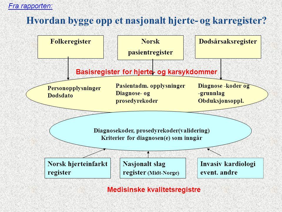 Norsk pasientregister Medisinske kvalitetsregistre