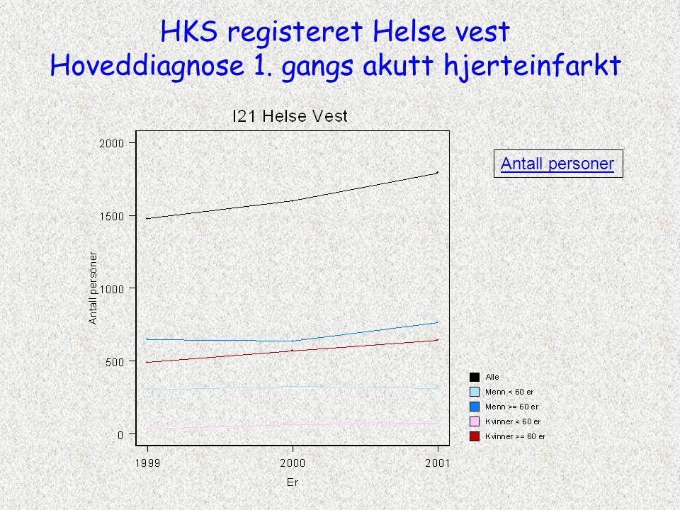 HKS registeret Helse vest Hoveddiagnose 1. gangs akutt hjerteinfarkt