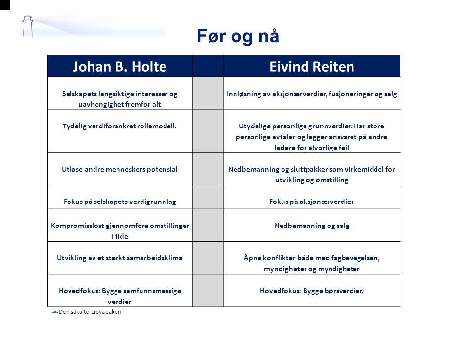 Før og nå Johan B. Holte Eivind Reiten