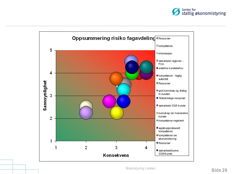 Ser risikoer i sammenheng Større forståelse for beslutninger