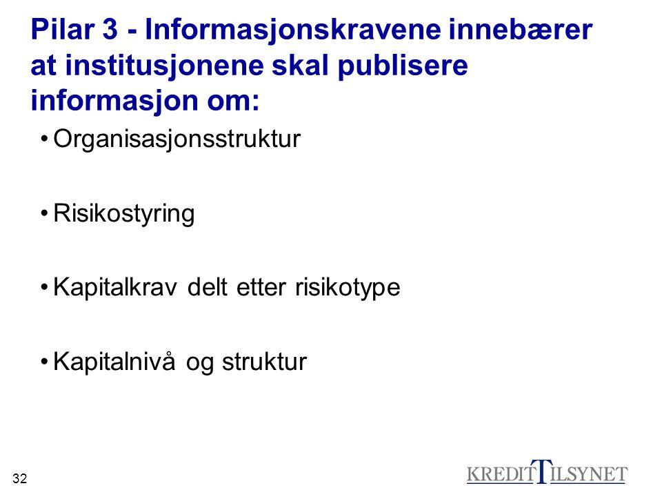 Pilar 3 - Informasjonskravene innebærer at institusjonene skal publisere informasjon om: