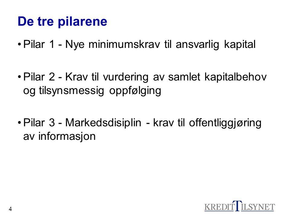 De tre pilarene Pilar 1 - Nye minimumskrav til ansvarlig kapital