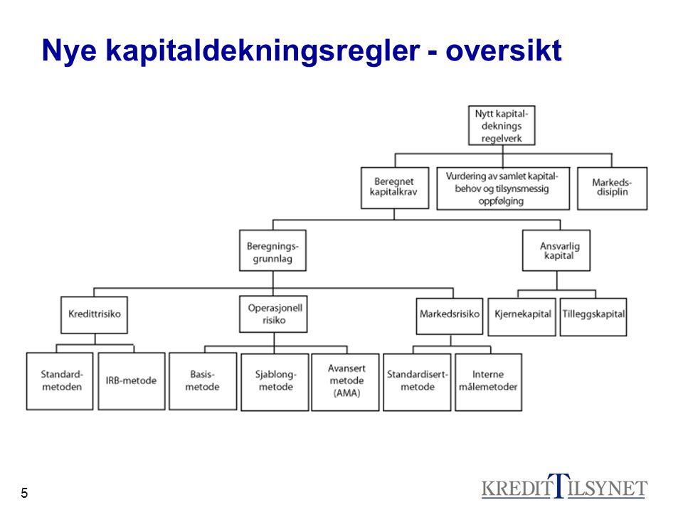 Nye kapitaldekningsregler - oversikt