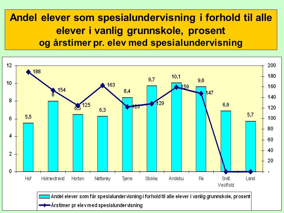 Andel elever som spesialundervisning i forhold til alle elever i vanlig grunnskole, prosent og årstimer pr.