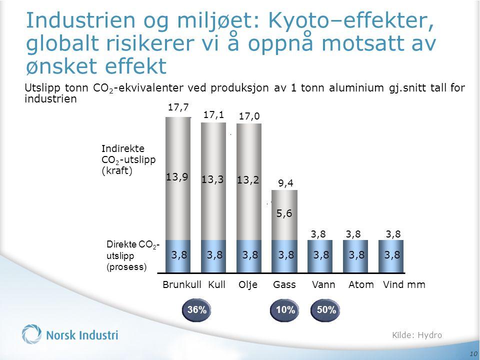 Industrien og miljøet: Kyoto–effekter, globalt risikerer vi å oppnå motsatt av ønsket effekt