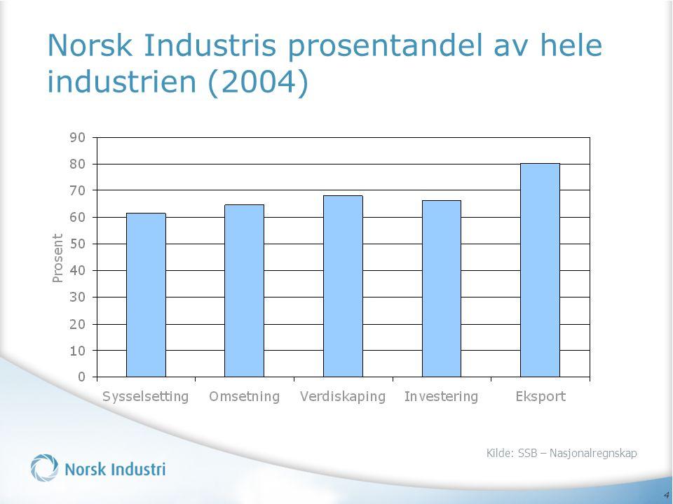 Norsk Industris prosentandel av hele industrien (2004)