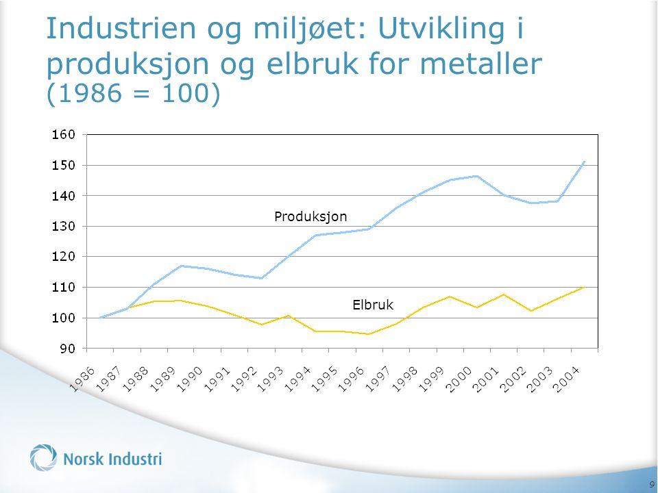Industrien og miljøet: Utvikling i produksjon og elbruk for metaller (1986 = 100)