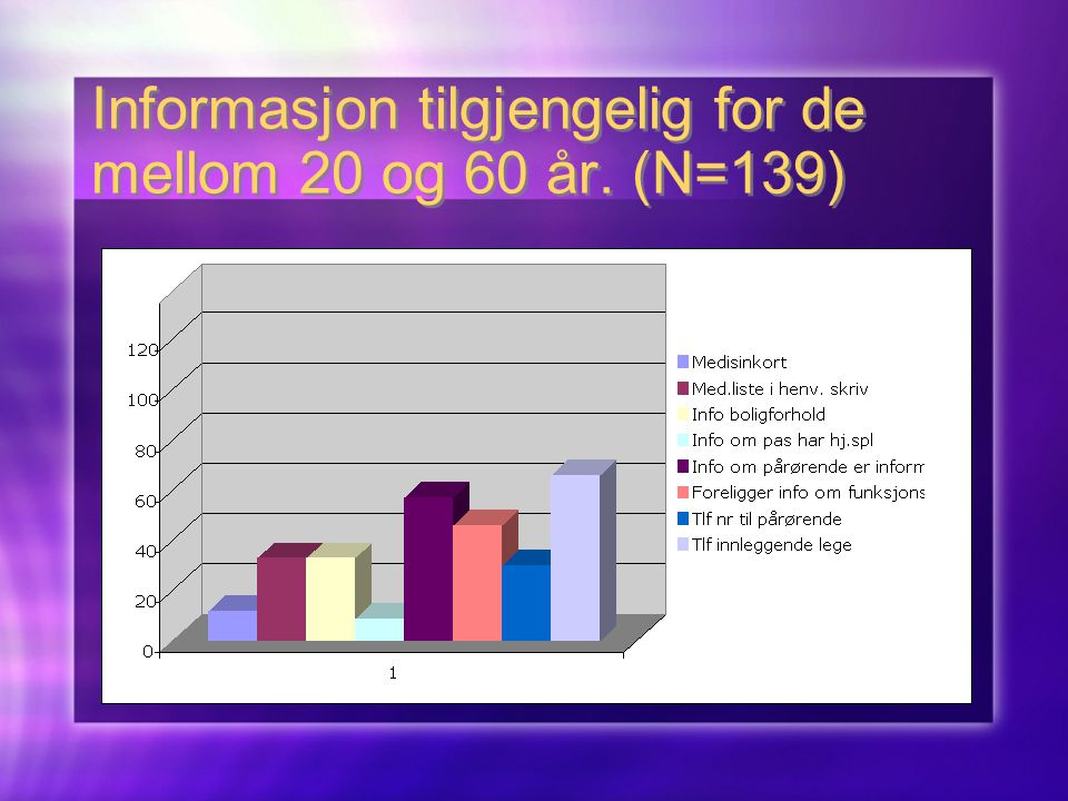 Informasjon tilgjengelig for de mellom 20 og 60 år. (N=139)