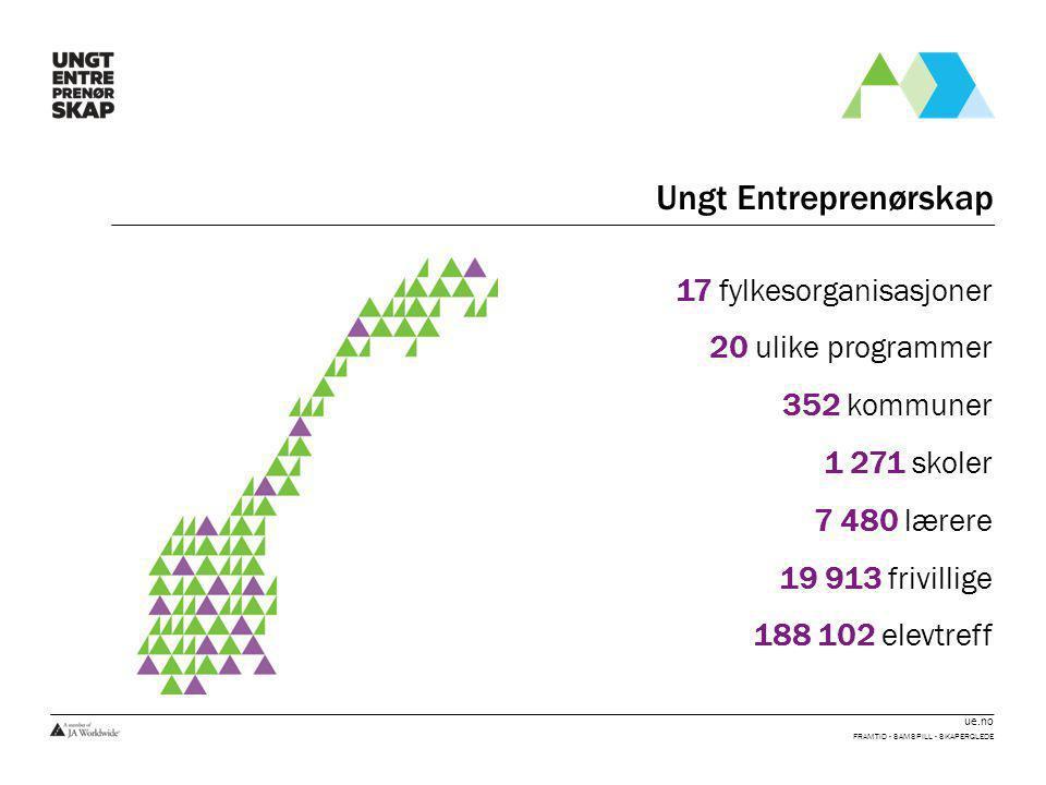 Ungt Entreprenørskap 17 fylkesorganisasjoner 20 ulike programmer 352 kommuner 1 271 skoler 7 480 lærere 19 913 frivillige 188 102 elevtreff