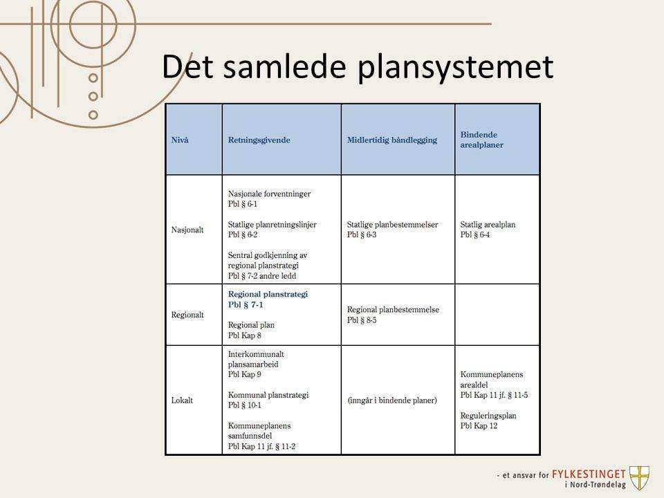 Det samlede plansystemet