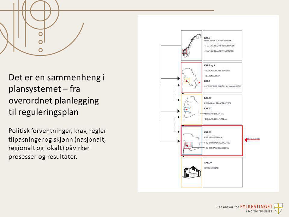 Det er en sammenheng i plansystemet – fra overordnet planlegging til reguleringsplan