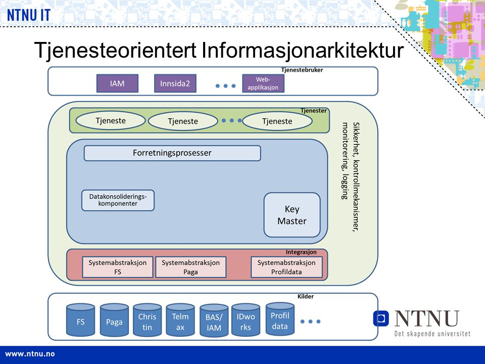 Tjenesteorientert Informasjonarkitektur