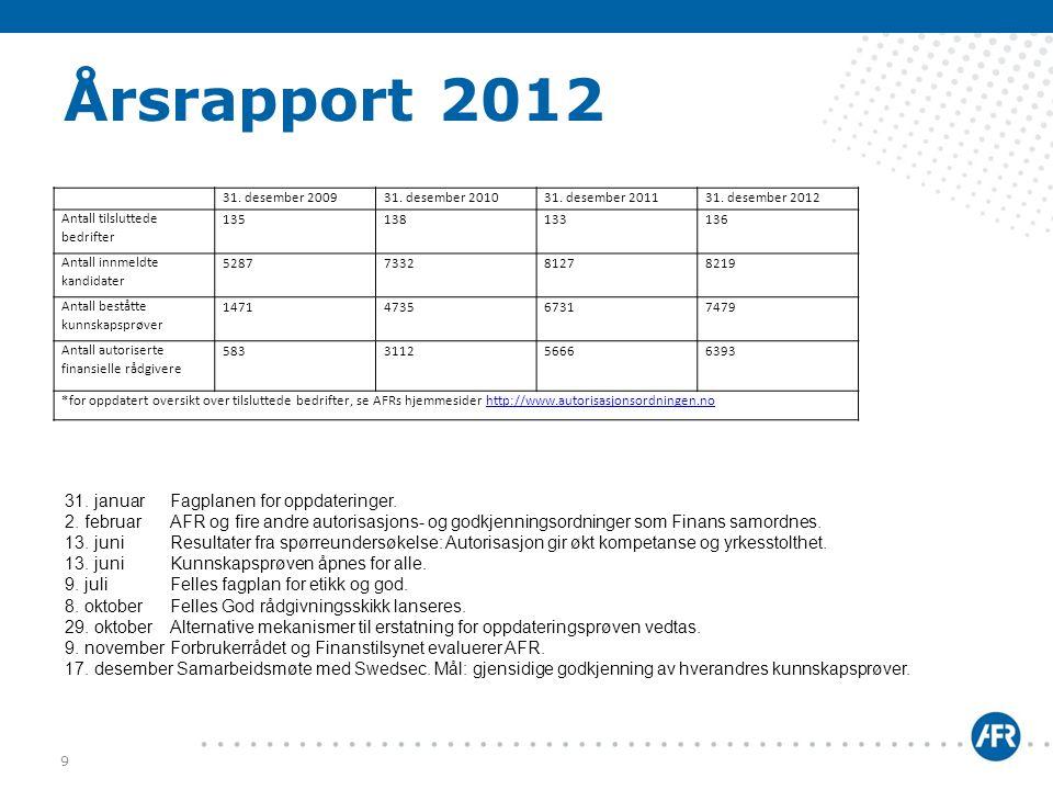 Årsrapport 2012 31. januar Fagplanen for oppdateringer.