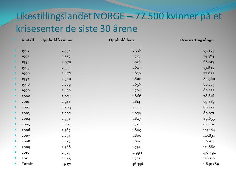 Likestillingslandet NORGE – 77 500 kvinner på et krisesenter de siste 30 årene