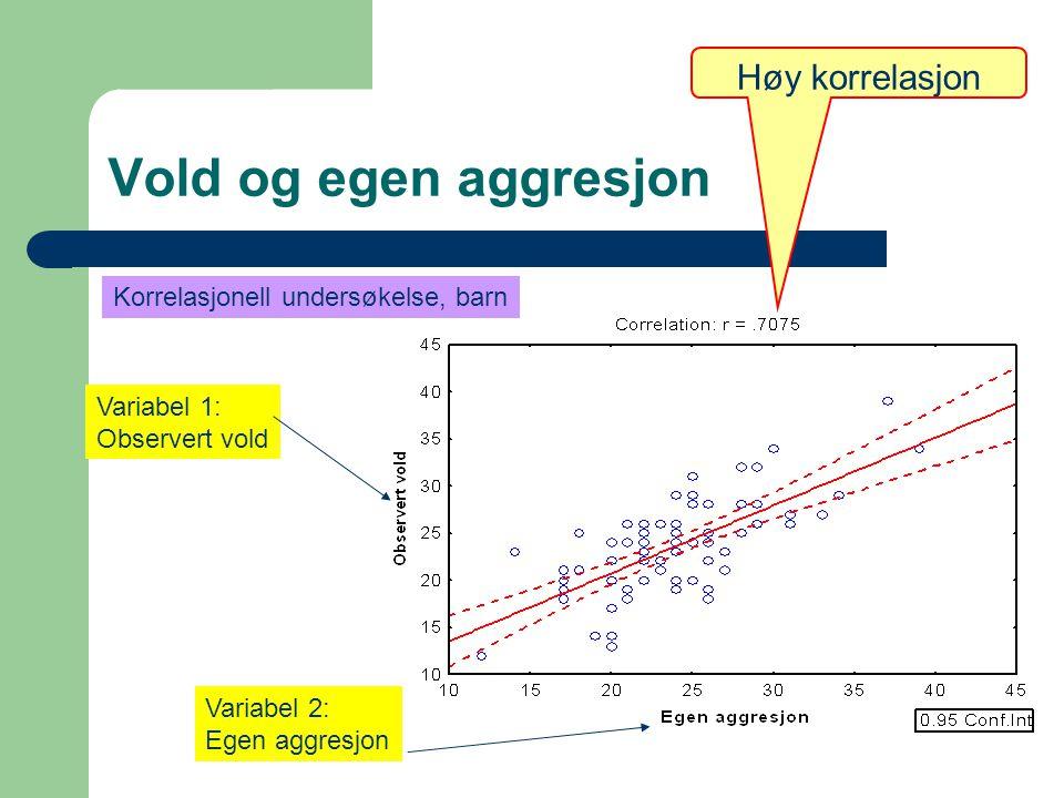 Vold og egen aggresjon Høy korrelasjon