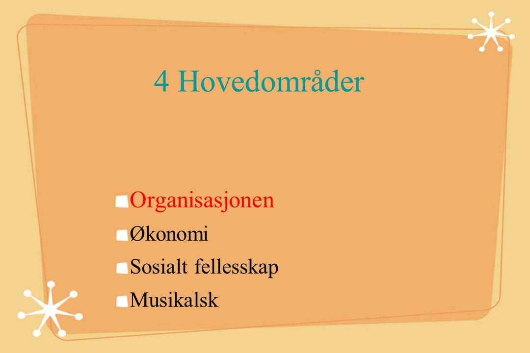 4 Hovedområder Organisasjonen Økonomi Sosialt fellesskap