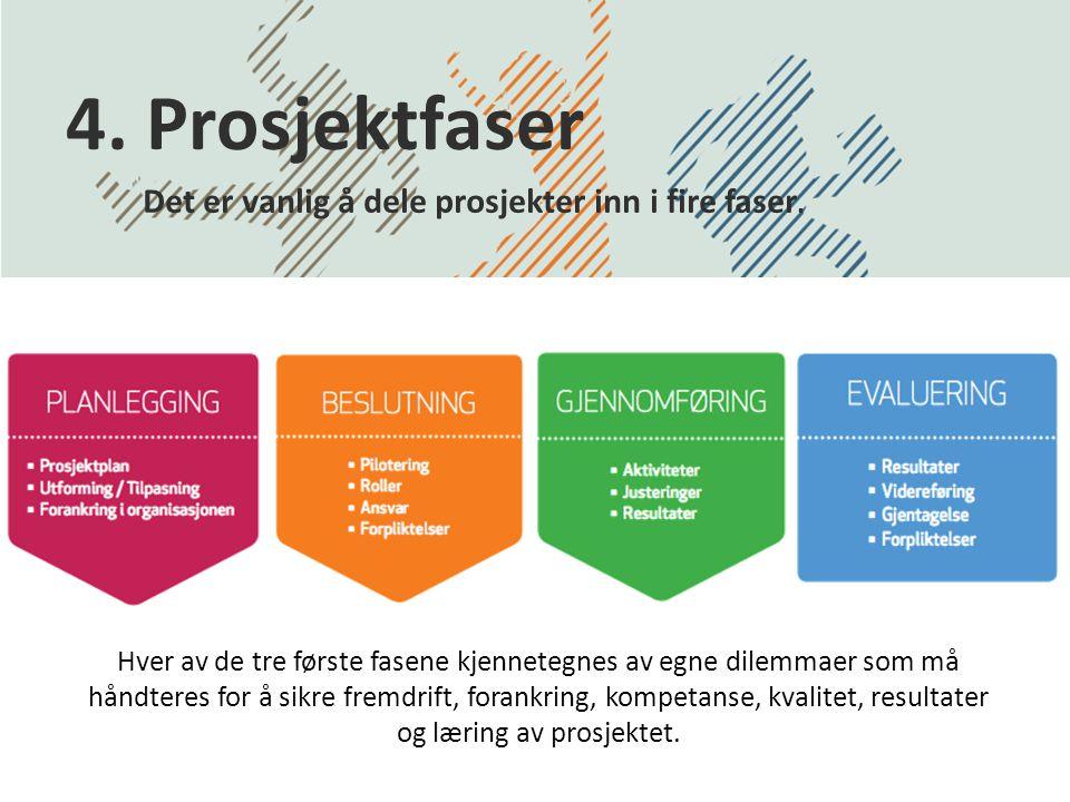 Det er vanlig å dele prosjekter inn i fire faser.