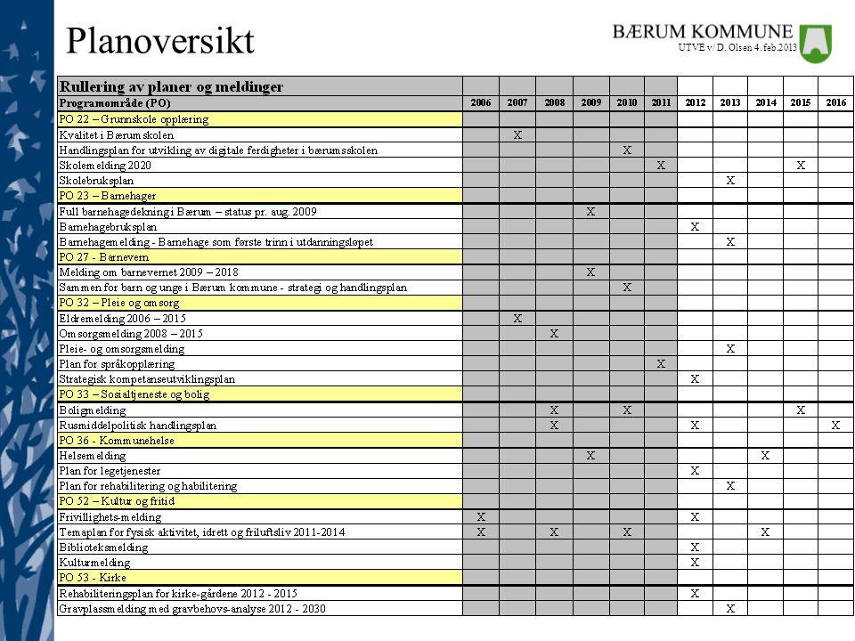 Planoversikt UTVE v/ D. Olsen 4. feb.2013